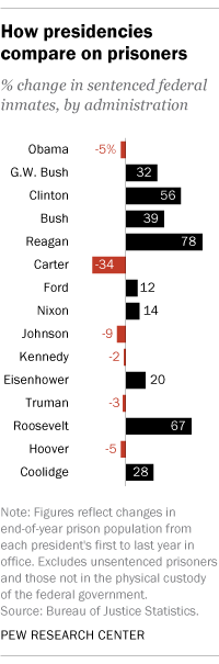 Federal prison population fell during Obama's term | Pew