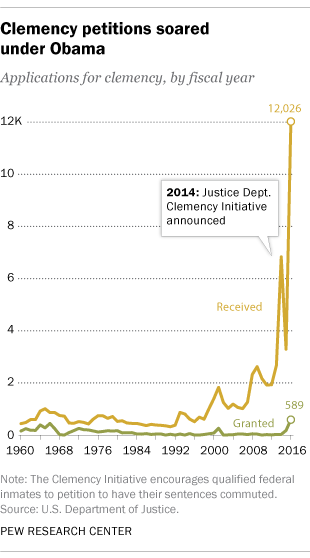 Obama granted clemency to the most people since Truman | Pew