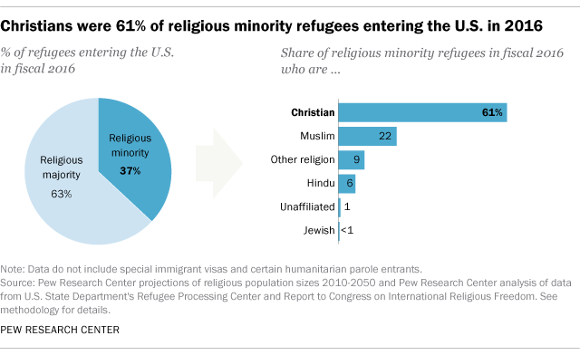 Charts On Which Evangelicals Will And Wont Vote Trump On - World population religion 2016