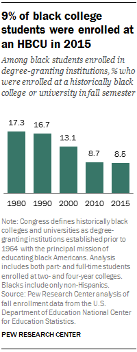 the changing face of historically black colleges and universities