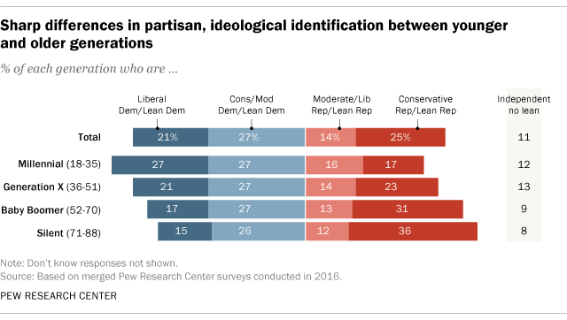 Sharp differences in partisan, ideological identifications between younger and older generations