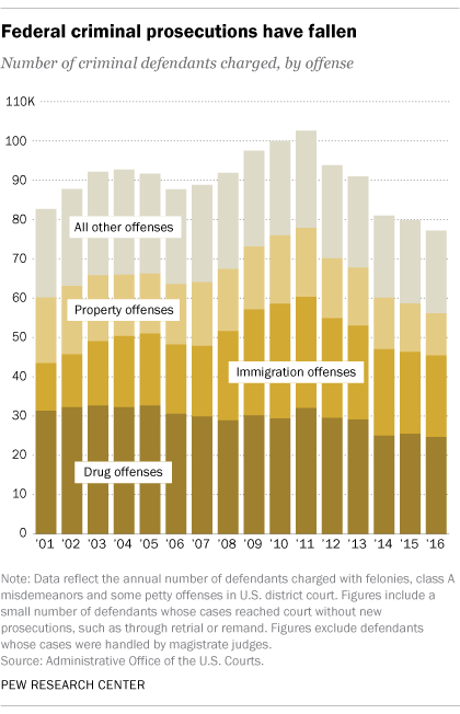 Federal prosecutions at lowest level since 1997 | Pew