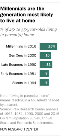Millennials are the generation most likely to live at home