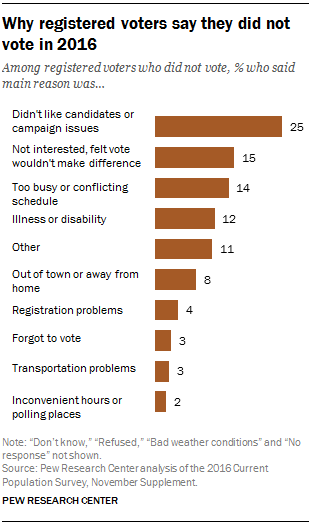 Why registered voters say they did not vote in 2016