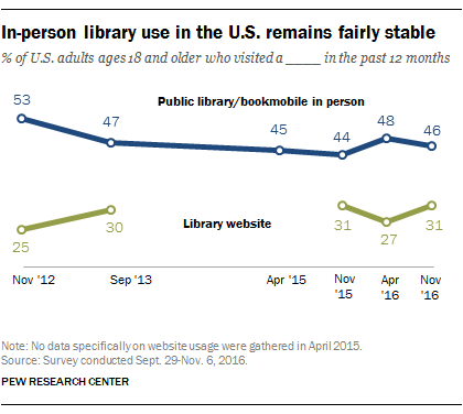 In-person library use in the U.S. remains fairly stable