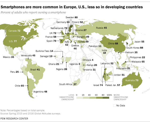 Smartphones are more common in Europe, U.S., less so in developing countries
