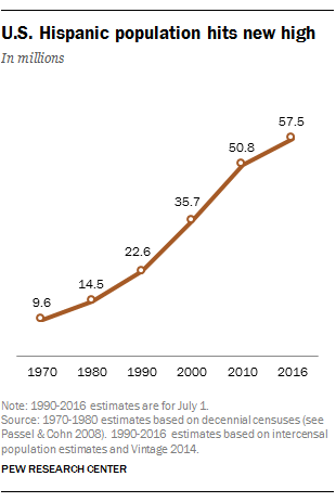 U.S. Hispanic population hits new high