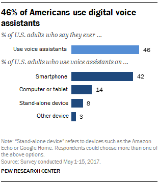 46% of Americans use digital voice assistants