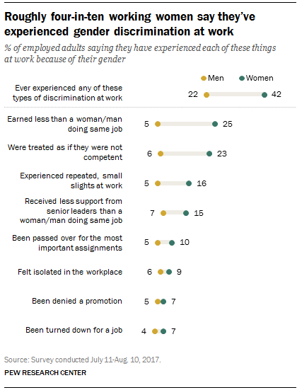 Roughly four-in-ten working women say they've experienced gender discrimination at work