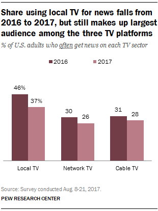 Share using local TV for news falls from 2016 to 2017, but still makes up largest audience among the three TV platforms