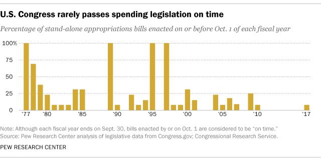 U.S. Congress rarely passes spending legislation on time