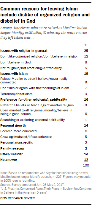 Common reasons for leaving Islam include dislike of organized religion and disbelief in God