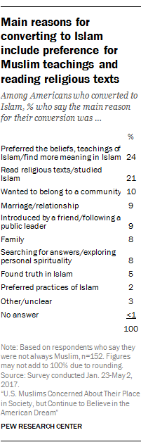 Main reasons for converting to Islam include preference for Muslim teachings and reading religious texts