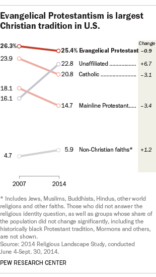 Evangelical Protestantism is largest Christian tradition in U.S.
