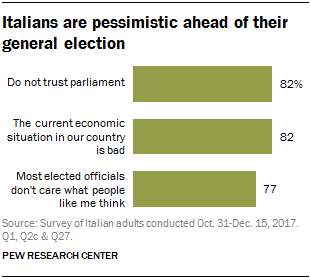 Italians are pessimistic ahead of their general election