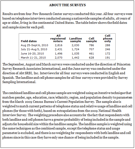 Cell Phones And Election Polls An Update Pew Research