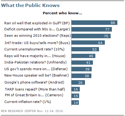 Public Knows Basic Facts about...
