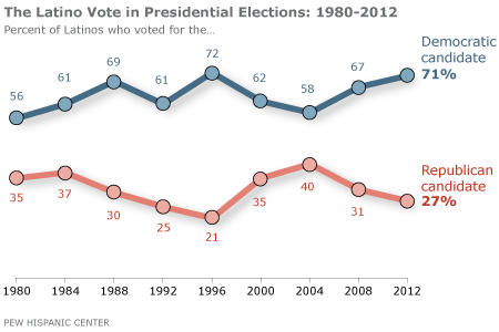 voter turnout 2016 presidential election