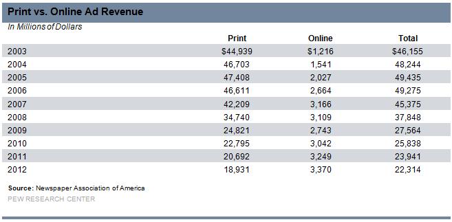 print_vs_online_ad_revenue
