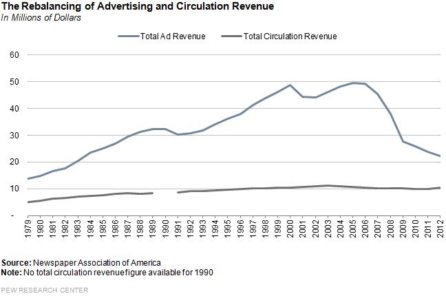 the_rebalancing_of_advertising1