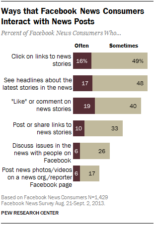 Ways that Facebook News Consumers Interact with News Posts