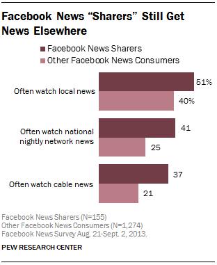 """Facebook News """"Sharers"""" Still Get News Elsewhere"""