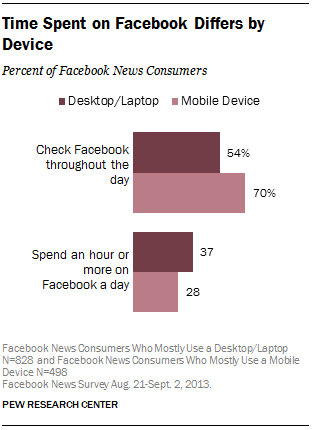 Time Spent on Facebook Differs by Device