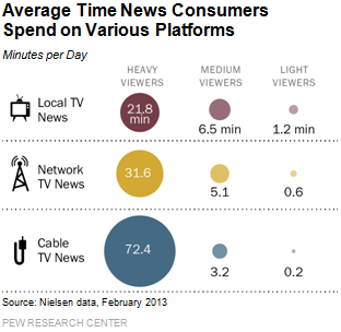 Average Time News Consumers Spend on Various Platforms