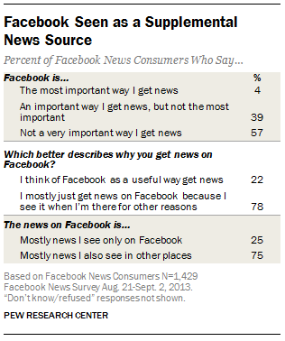 Facebook Seen as a Supplemental News Source