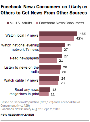 Facebook News Consumers as Likely as Others to Get News from Other Sources