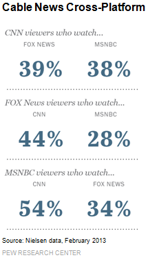 Cable News Cross-Platform