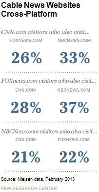 Cable News Websites Cross-Platform