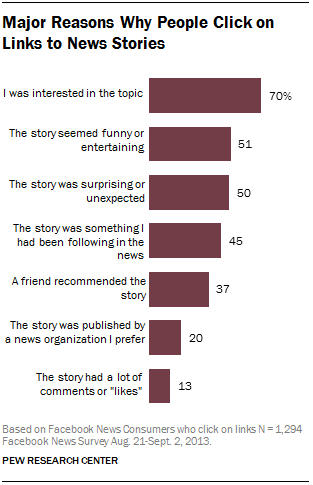 Major Reasons Why People Click on Links to News Stories