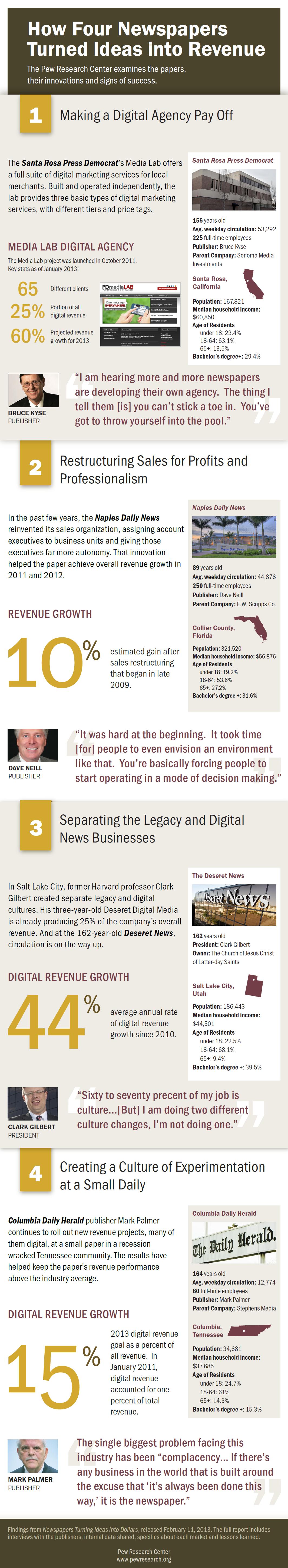 PJ_13.02.05_casestudies-Infographic