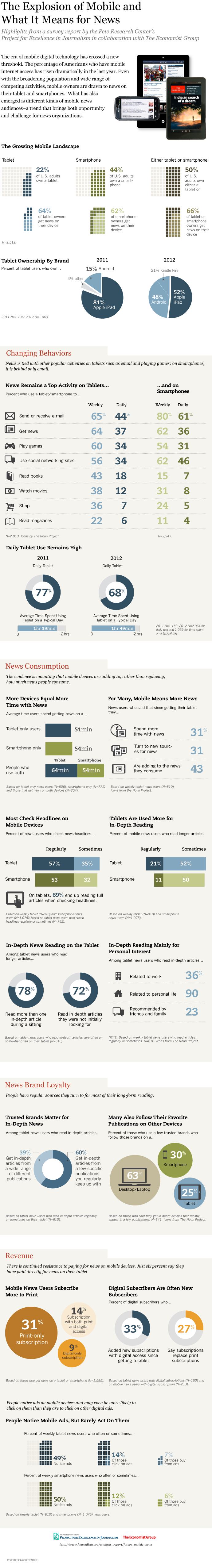 future_of_mobile_news_infographic