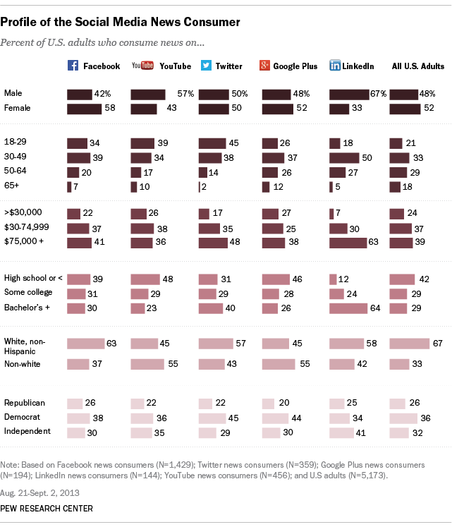 Profile of the Social Media News Consumer