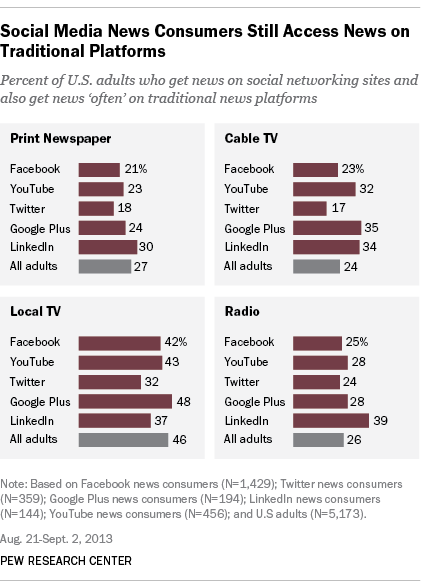 Social Media News Consumers Still Access News on Traditional Platforms
