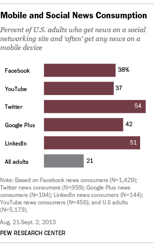 Mobile and Social News Consumption
