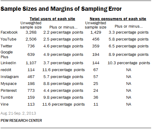 Sample Sizes and Margins of Sampling Error