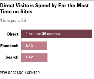 Direct Visitors Spend by Far the Most Time on Sites