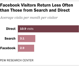 Facebook Visitors Return Less Often than Those from Search and Direct