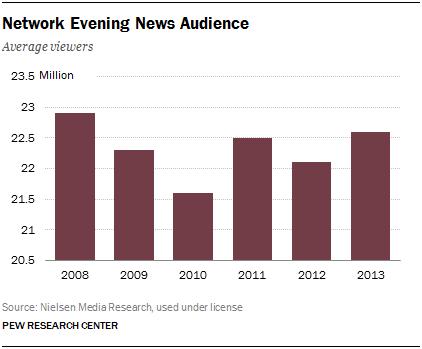 3 network evening news audience