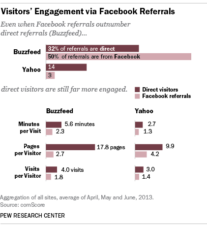 Visitors' Engagement via Facebook Referrals