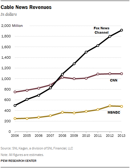 5 cable news revenues
