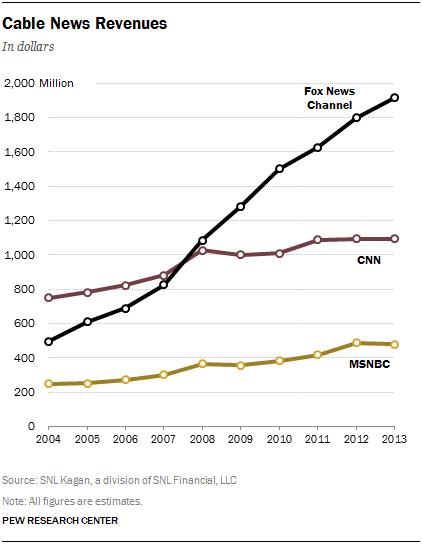 5 cable news revenues