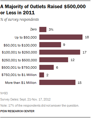 7 majority of outlets raise 5000 or less in 2011