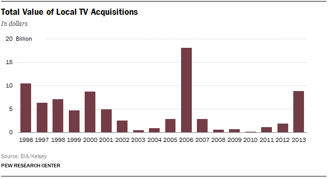 9 total value of local tv acquisitions