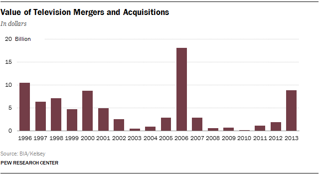 Value of Television Mergers and Acquisitions