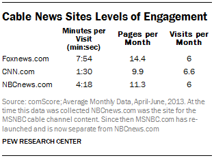 Cable News Sites Levels of Engagement