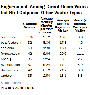 Engagement Among Direct Users Varies but Still Outpaces Other Visitor types